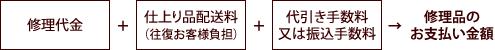 [修理代金]+[仕上り品配送量(往復お客様負担)]+[代引き手数料又は振込み手数料]→お支払い金額